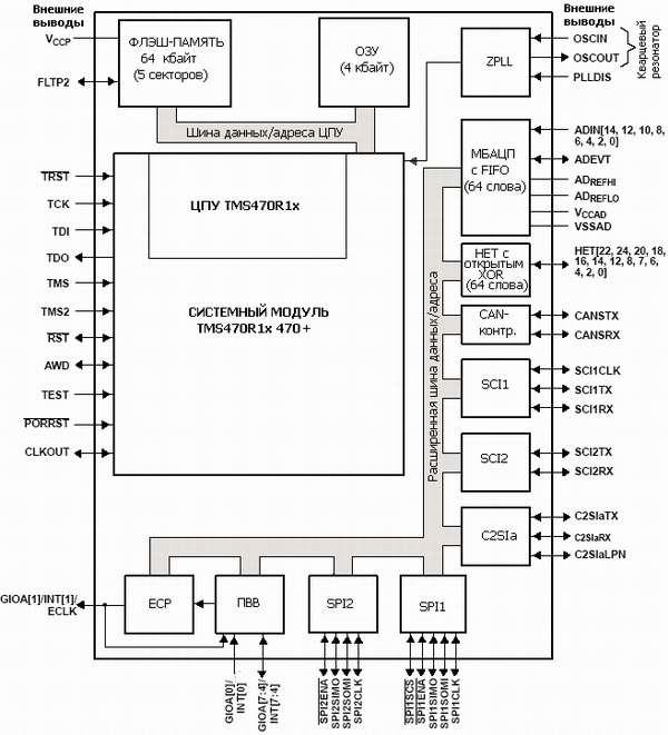 Структурная схема.  Прим.  1: Порт доступа к функциям тестирования совместим со стандартом IEEE 1149.1-1990.