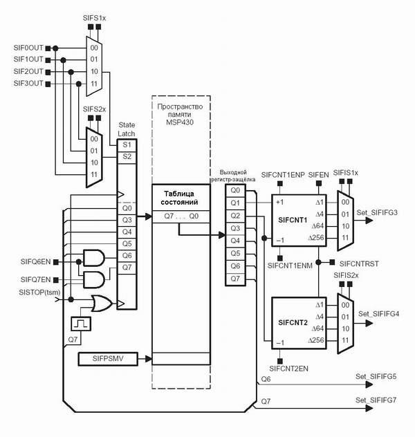 Рис 22–11 Блок схема автомата