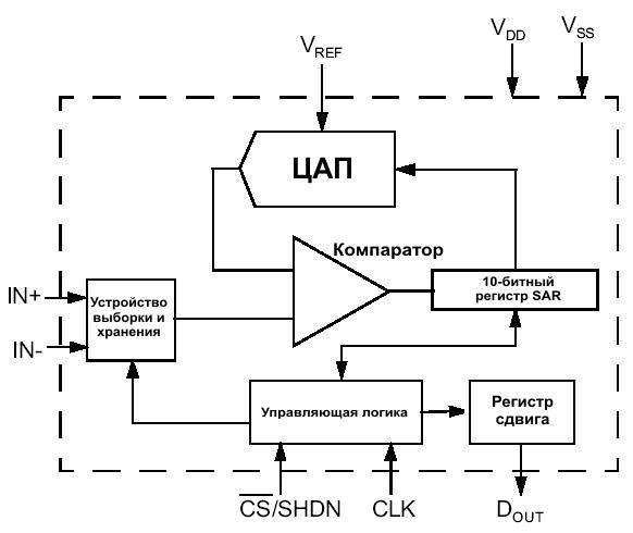 схема одноканального АЦП