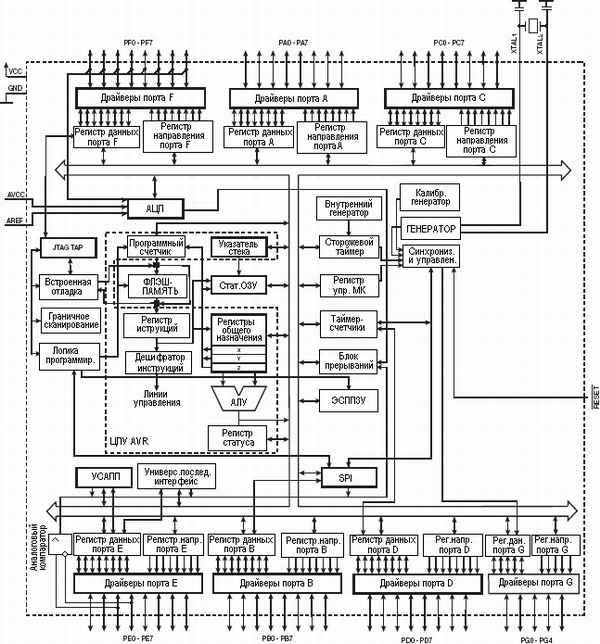 Структурная схема ATmega165P