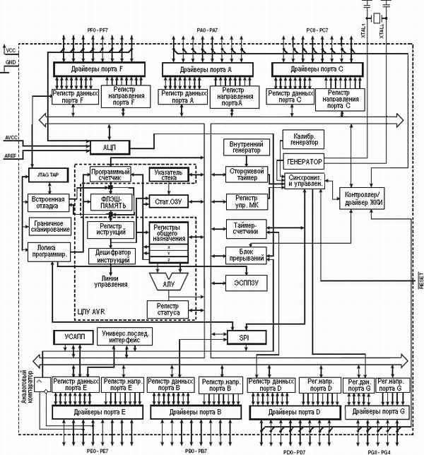 Структурная схема ATmega169P