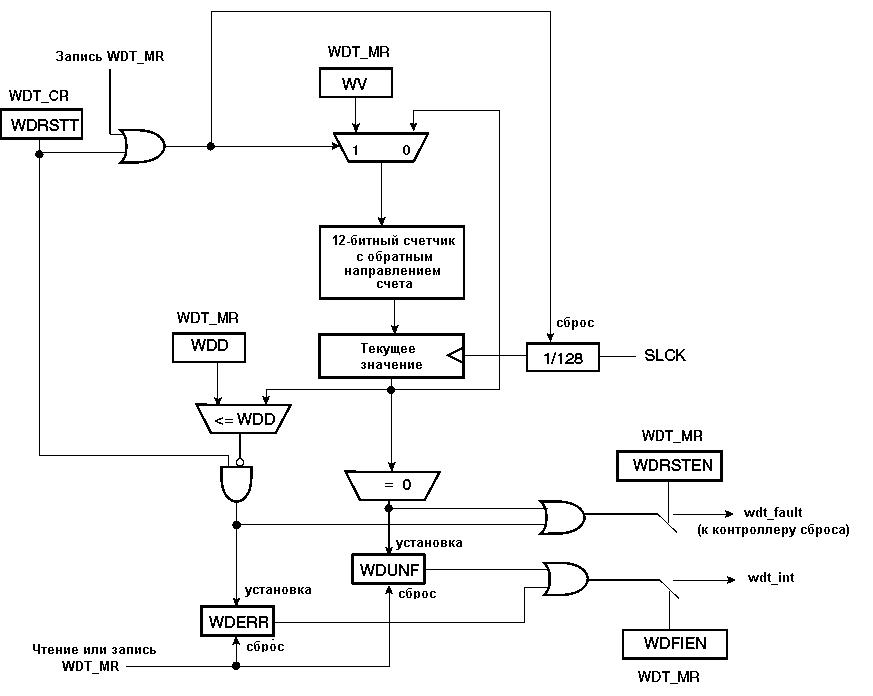 Структурная схема сторожевого