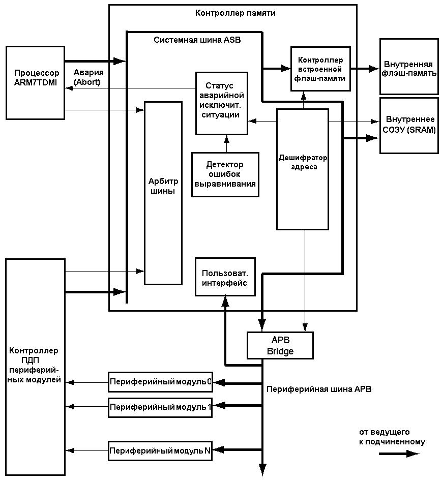 ...на HD44780, KS0066 -совместимых контроллерах к внешним управляющим устройствам на примере контроллера PIC16F628A.