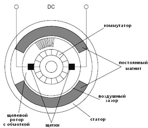 Коллекторный электромотор