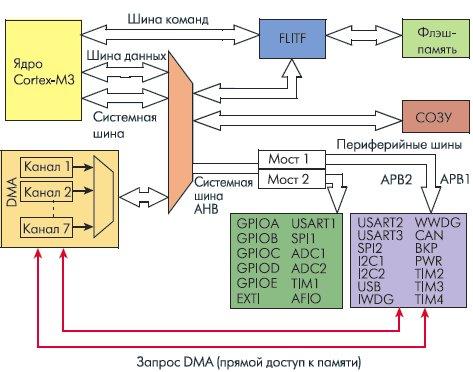 Ознакомительное Руководство По Arm-Микроконтроллерам Cortex-M3