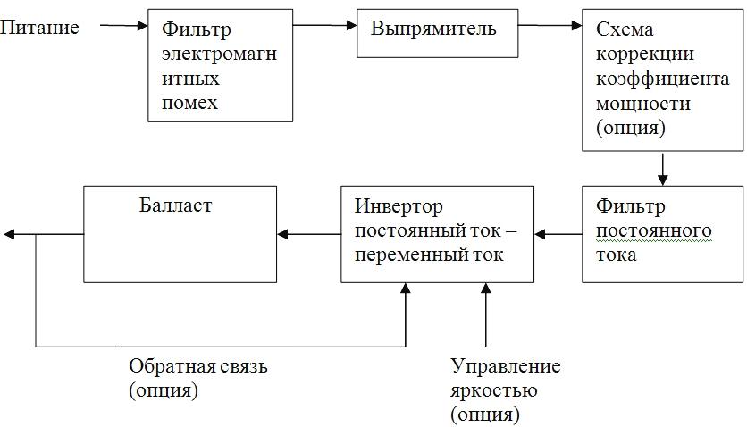 Блок-схема электронного