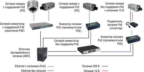 применения технологии PoE