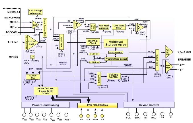 Блок-схема.  Установка характеристик по I2C интерфейсу.
