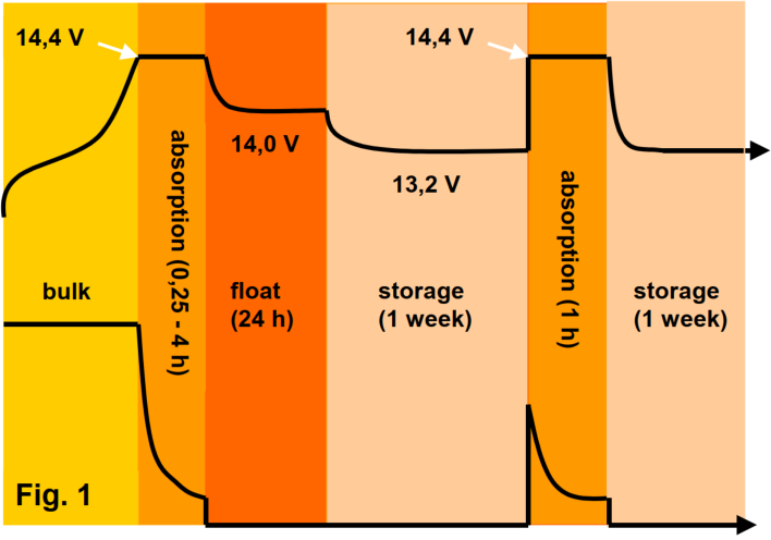 Микропроцессорная адаптивная ЗУ для свинцово-кислотного аккумулятора