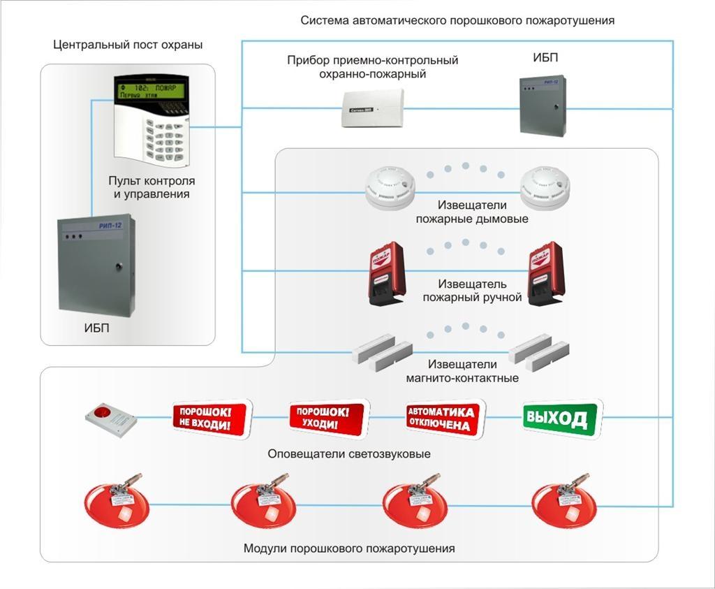 Типовая система охранно пожарной сигнализации