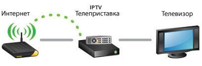 IPTV решения
